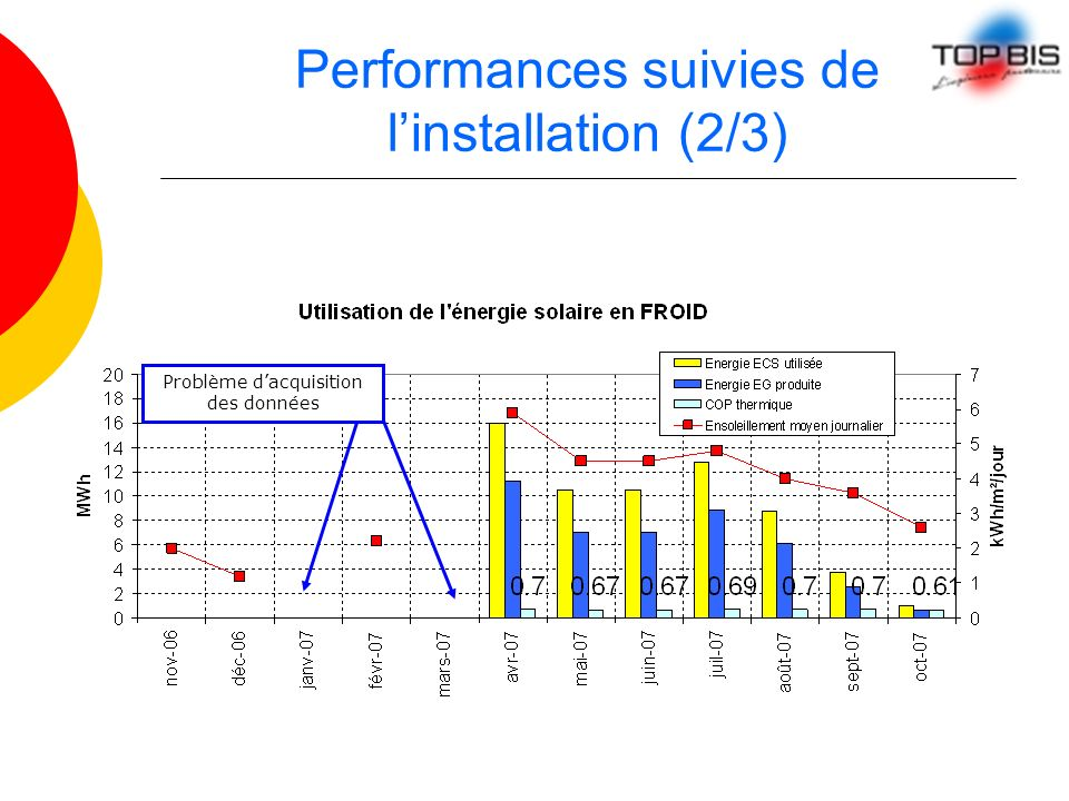 Performances suivies de l'installation (2/3)