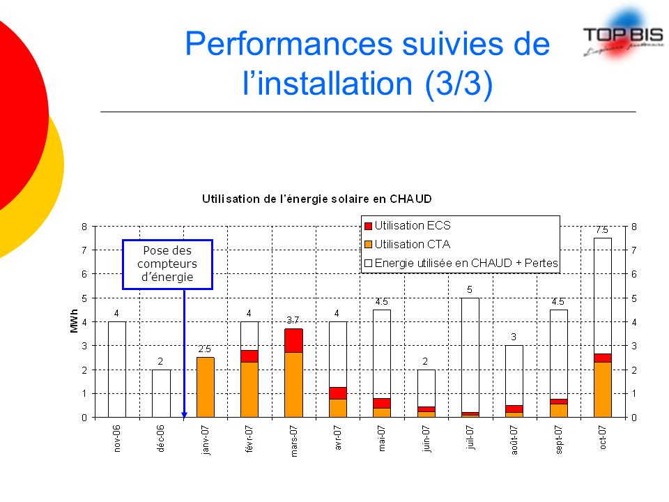 Performances suivies de l'installation (3/3)