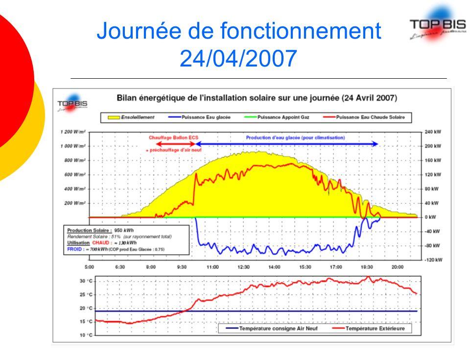 Journée de fonctionnement 24/04/2007
