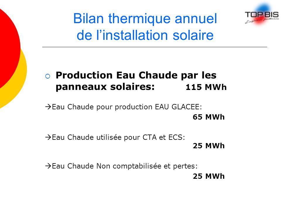 Bilan thermique annuel de l'installation solaire