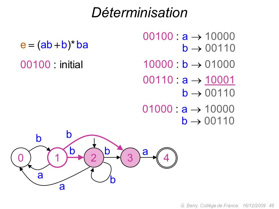 Déterminisation 00100 : a  10000 e  (ab  b)* ba 0000 : b  00110