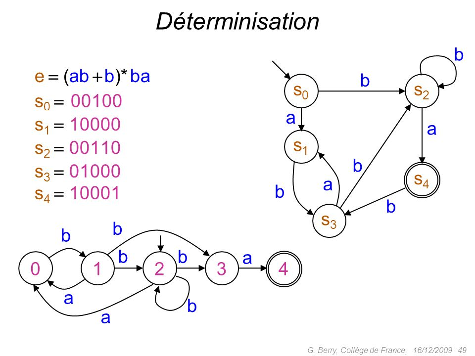 Déterminisation b e  (ab  b)* ba b s0 s2 s0  00100 a s1  10000 a