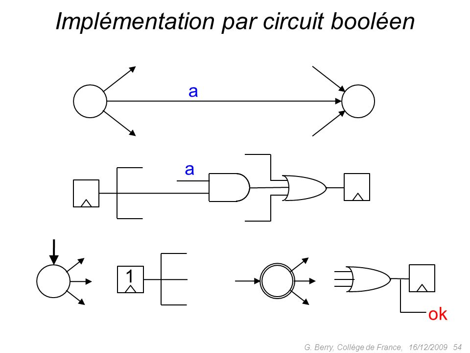 Implémentation par circuit booléen