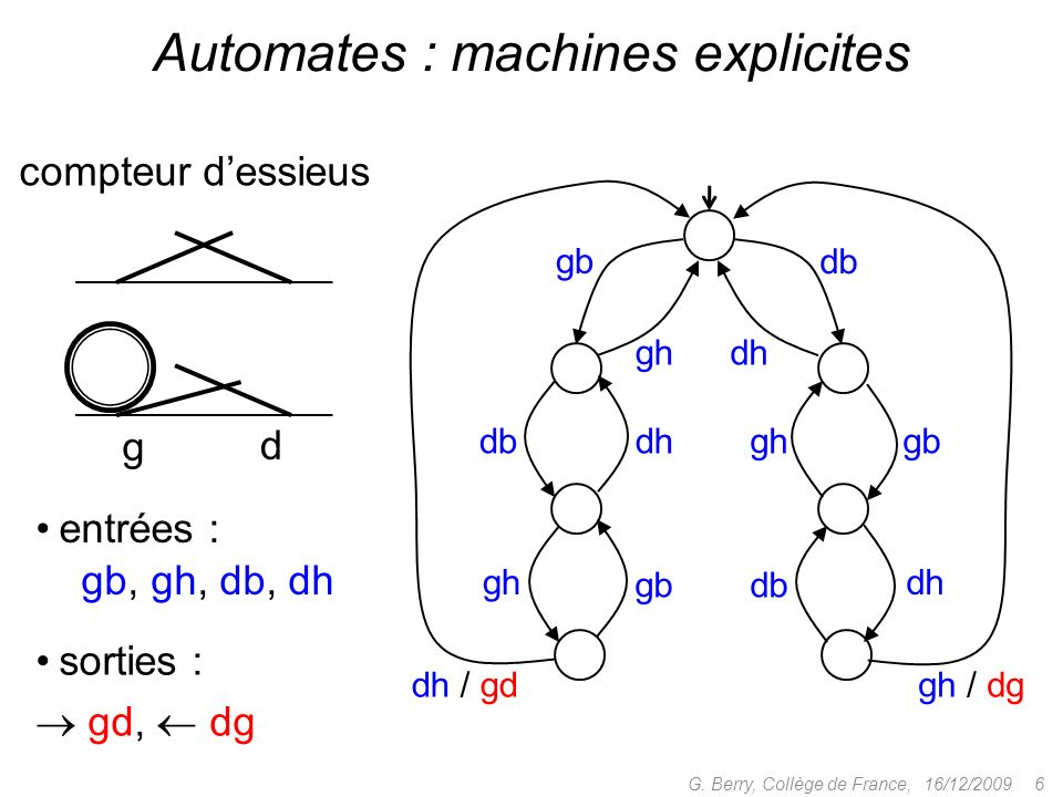 Automates : machines explicites