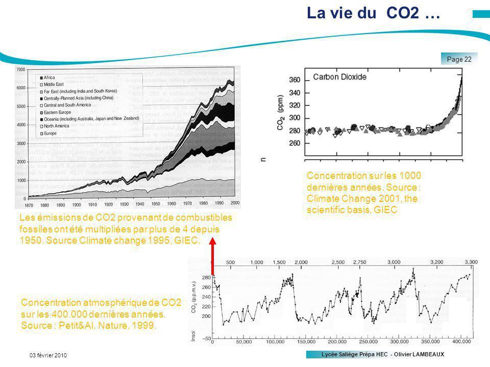 La vie du CO2 … Concentration sur les 1000 dernières années. Source : Climate Change 2001, the scientific basis, GIEC.