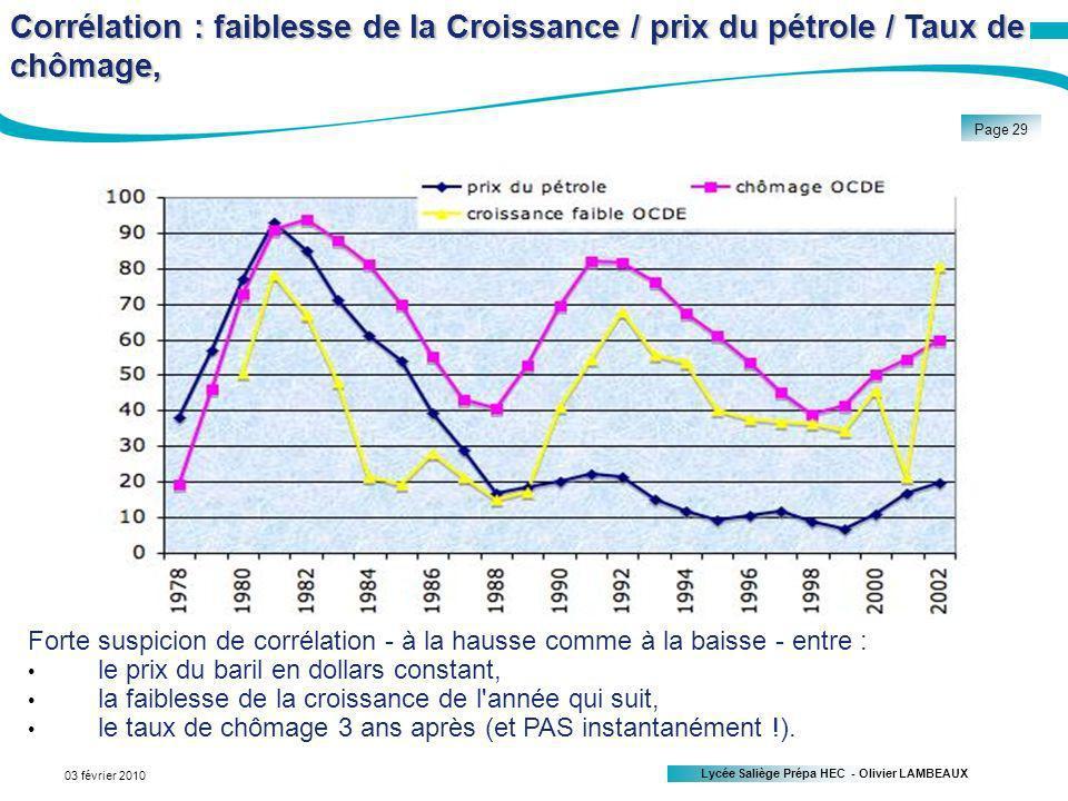 Corrélation : faiblesse de la Croissance / prix du pétrole / Taux de chômage,