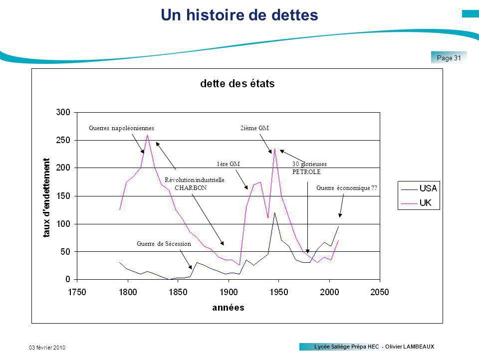 Un histoire de dettes Guerres napoléoniennes 2ième GM 1ère GM