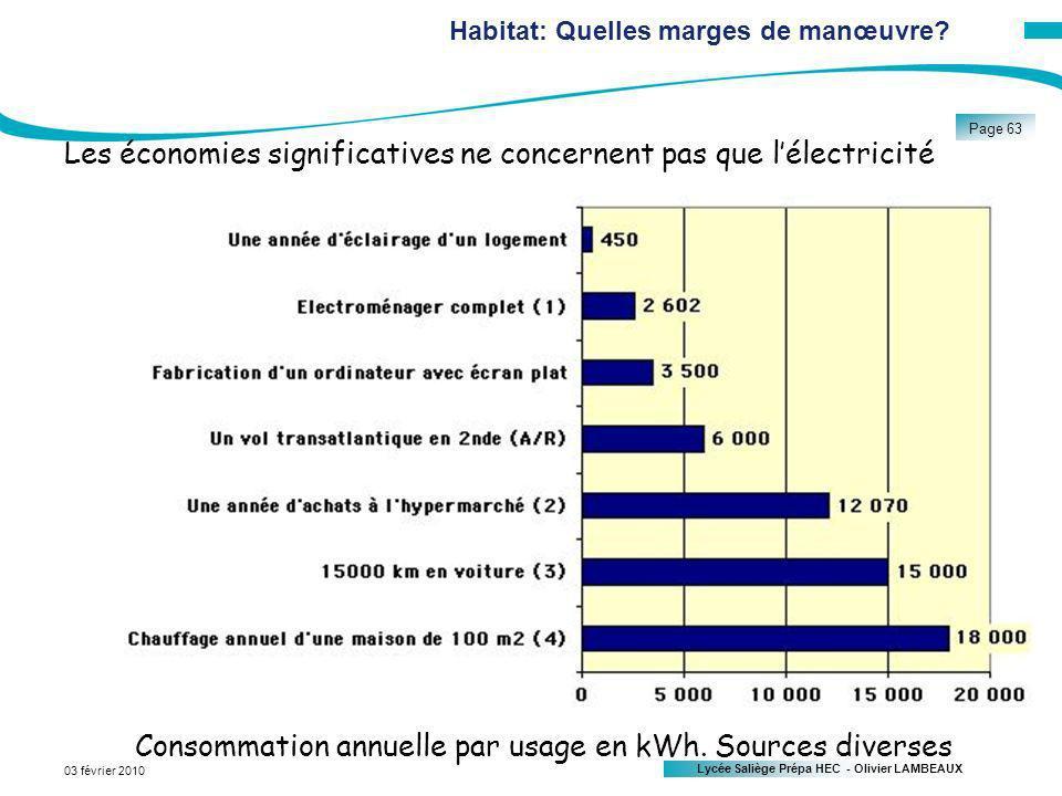 Habitat: Quelles marges de manœuvre