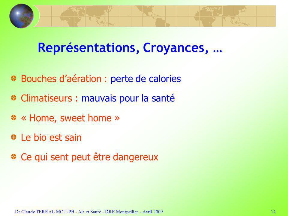 Représentations, Croyances, …
