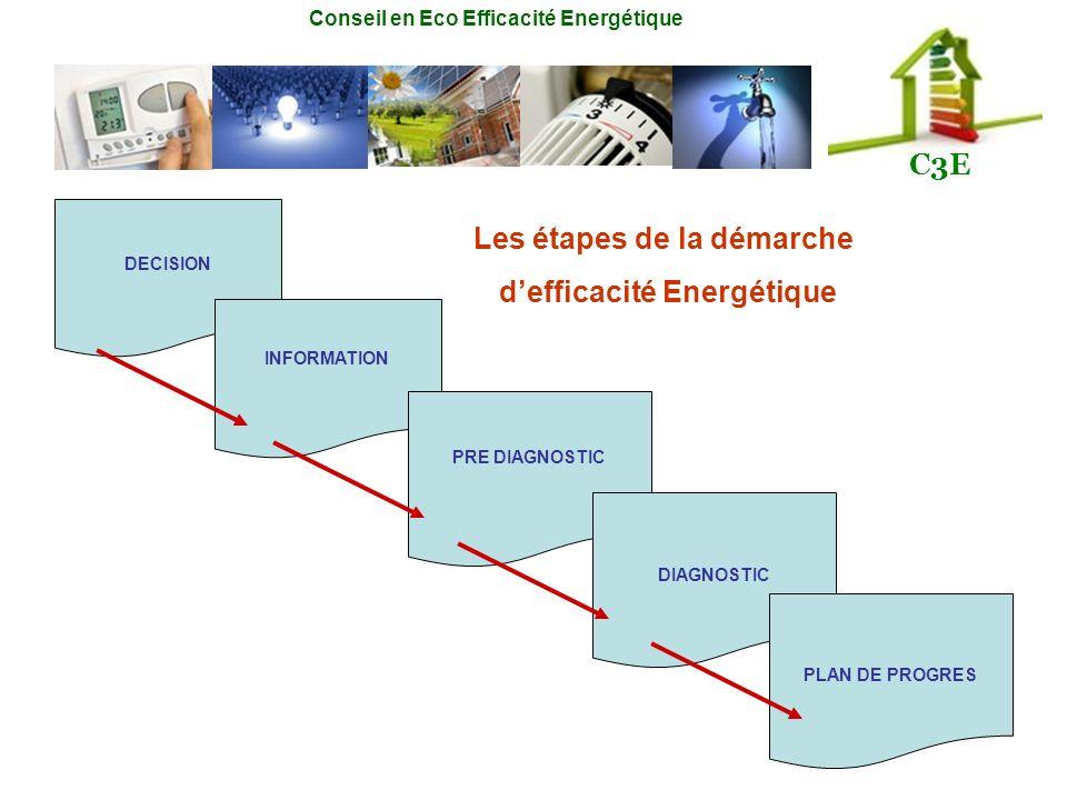 Les étapes de la démarche d'efficacité Energétique
