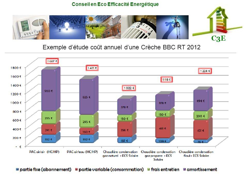 Exemple d'étude coût annuel d'une Crèche BBC RT 2012