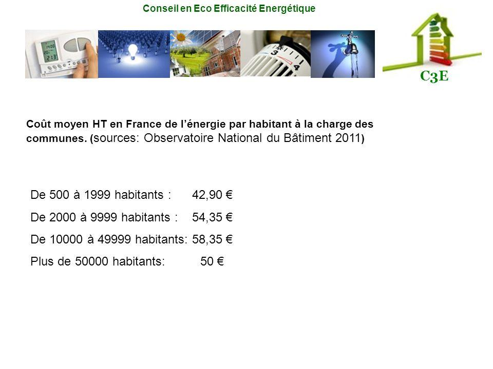 De 500 à 1999 habitants : 42,90 € De 2000 à 9999 habitants : 54,35 €