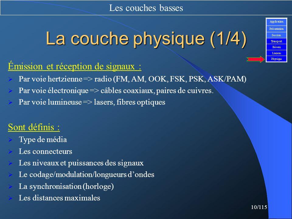 La couche physique (1/4) Les couches basses