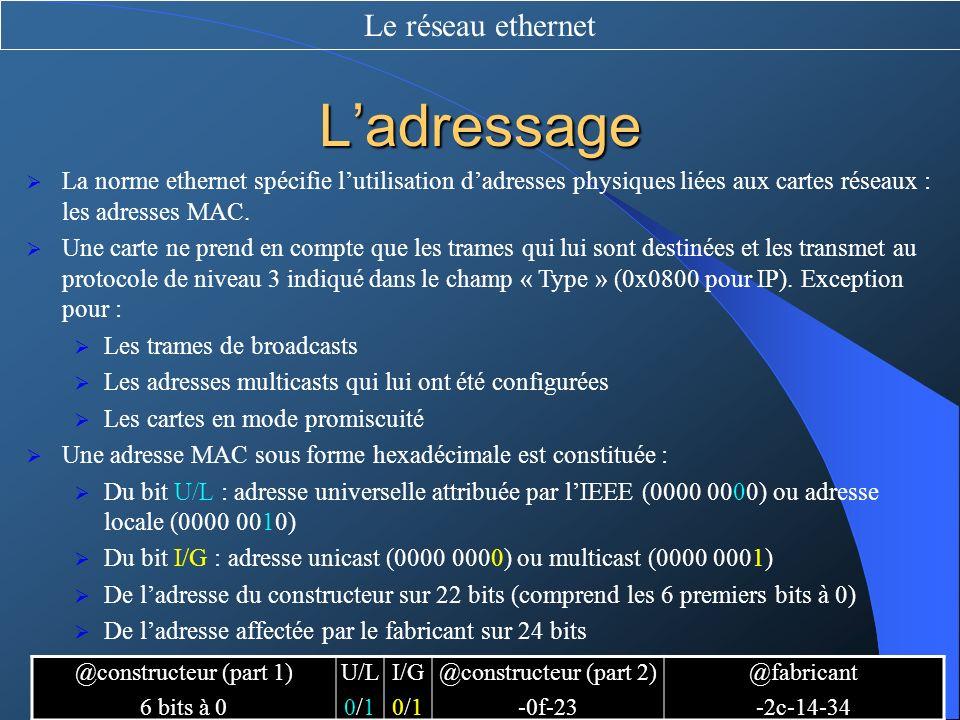 L'adressage Le réseau ethernet
