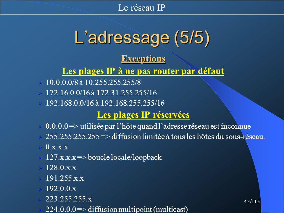 Les plages IP à ne pas router par défaut Les plages IP réservées