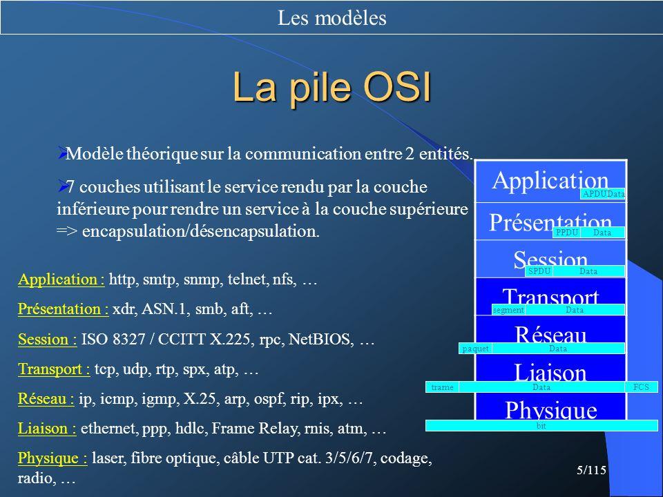 La pile OSI Application Présentation Session Transport Réseau Liaison