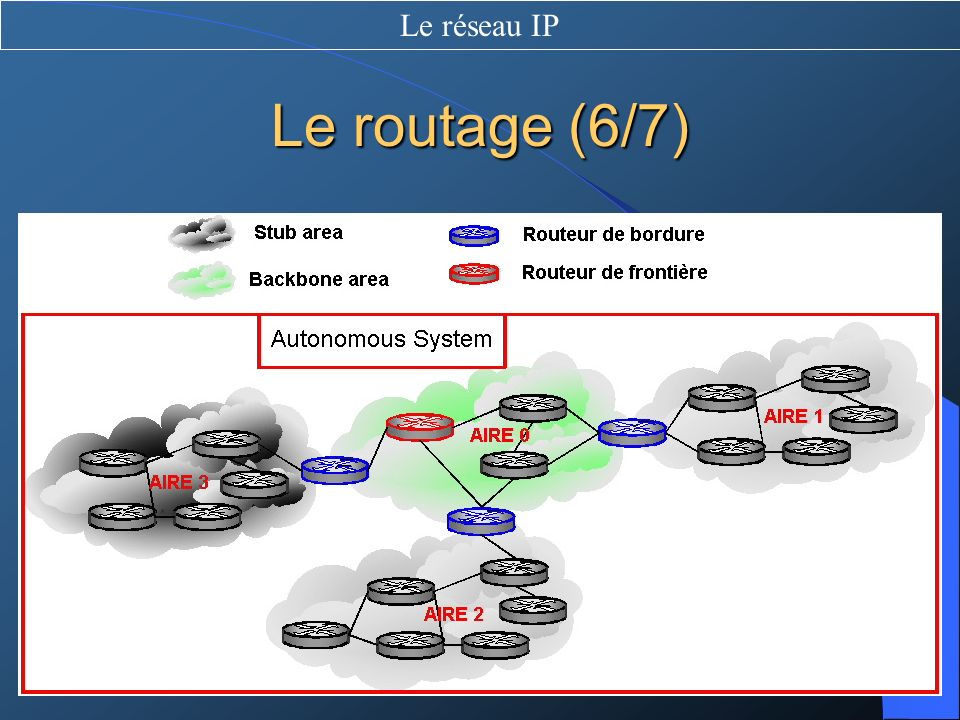 Le réseau IP Le routage (6/7)
