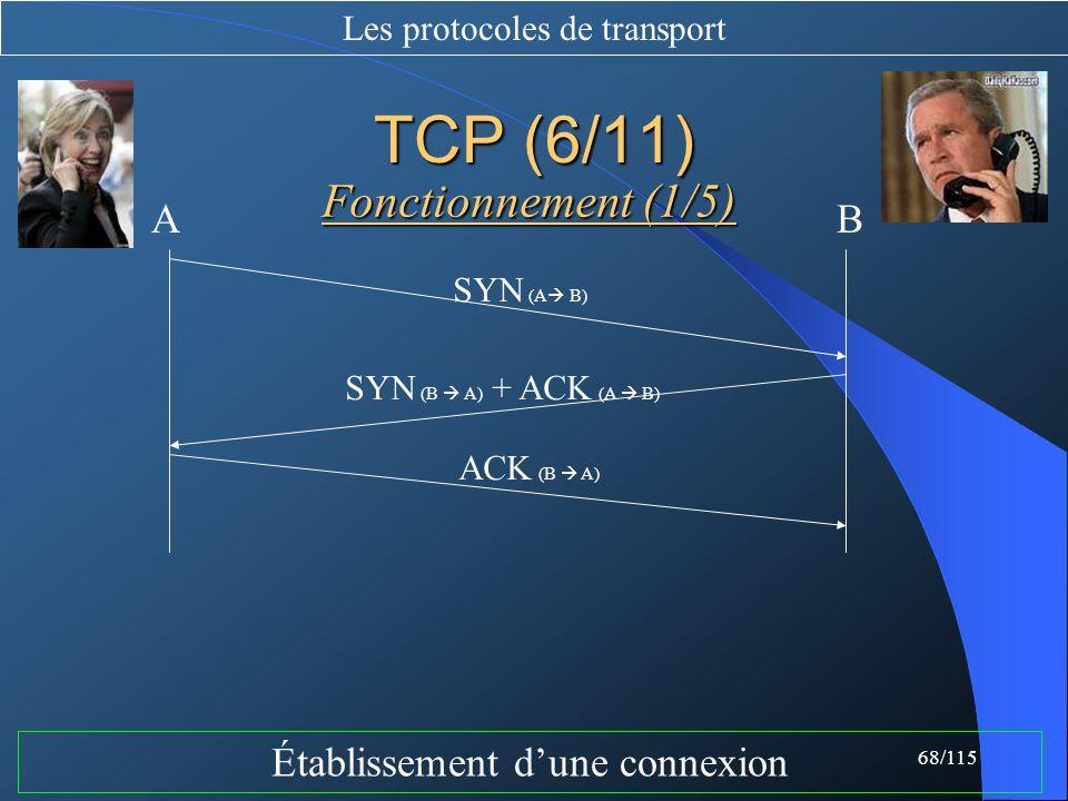 TCP (6/11) Fonctionnement (1/5) A B Établissement d'une connexion