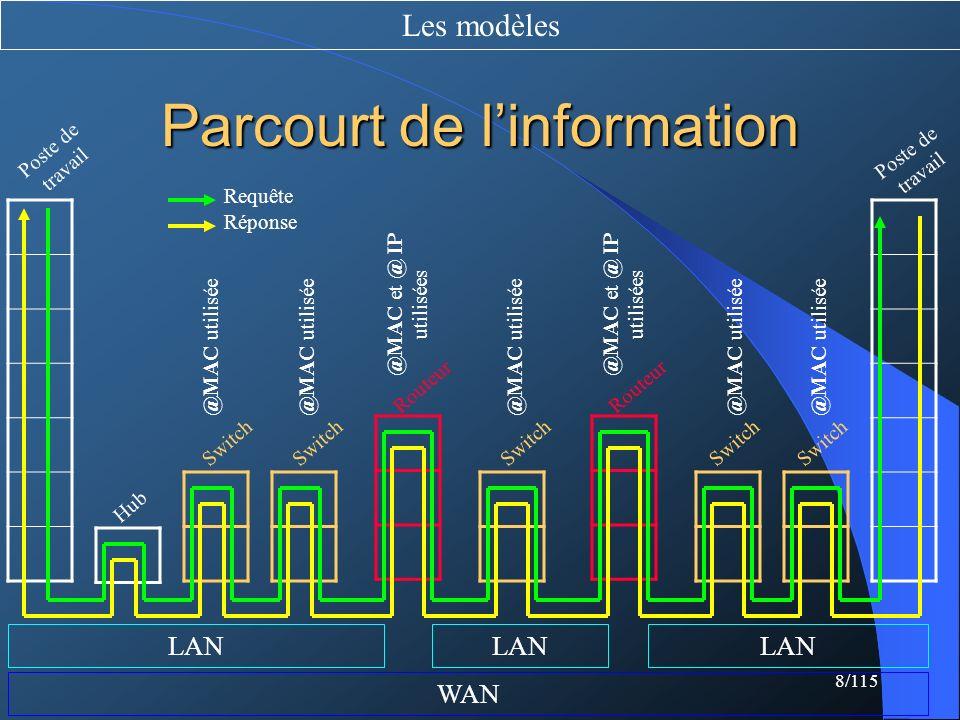 Parcourt de l'information