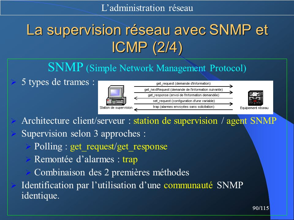 La supervision réseau avec SNMP et ICMP (2/4)