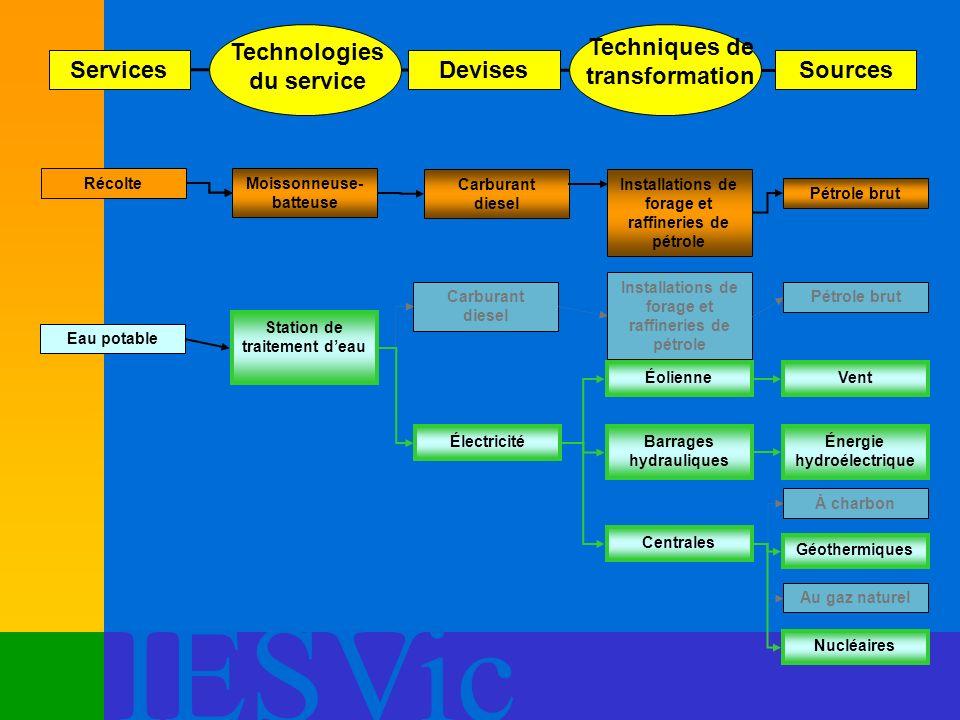 Technologies du service Techniques de transformation Services Devises
