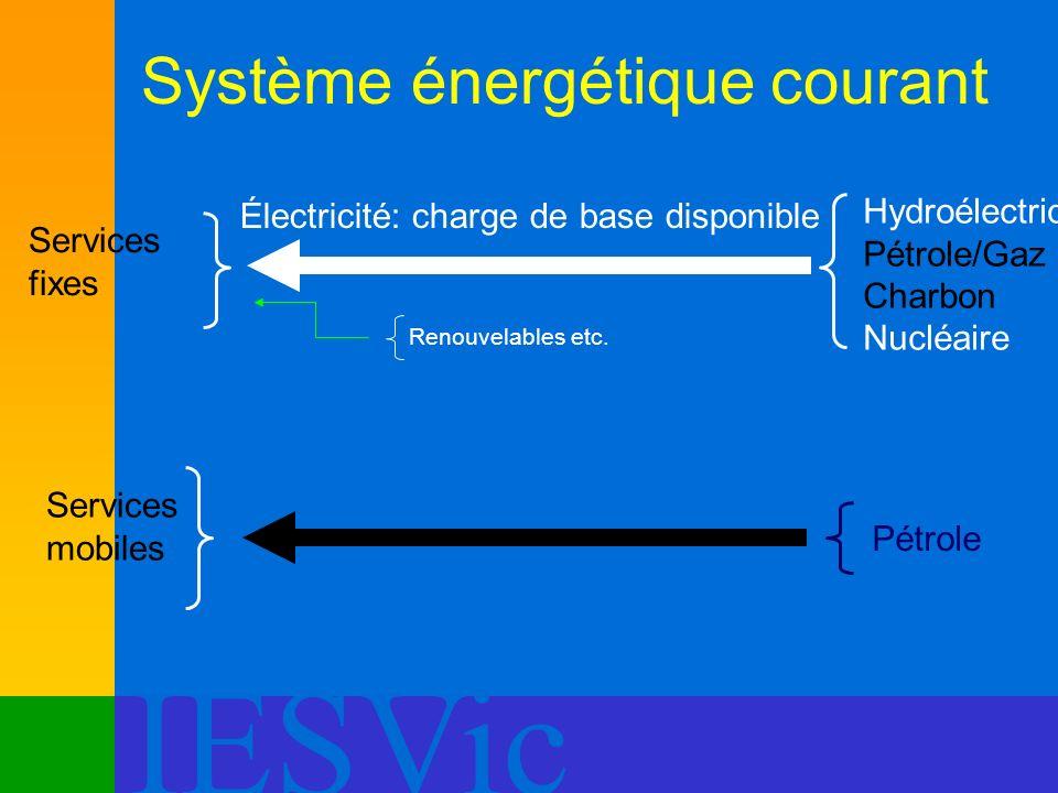 Système énergétique courant
