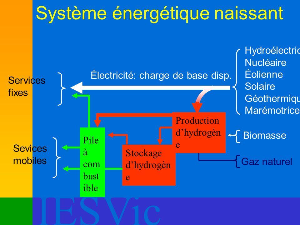 Système énergétique naissant