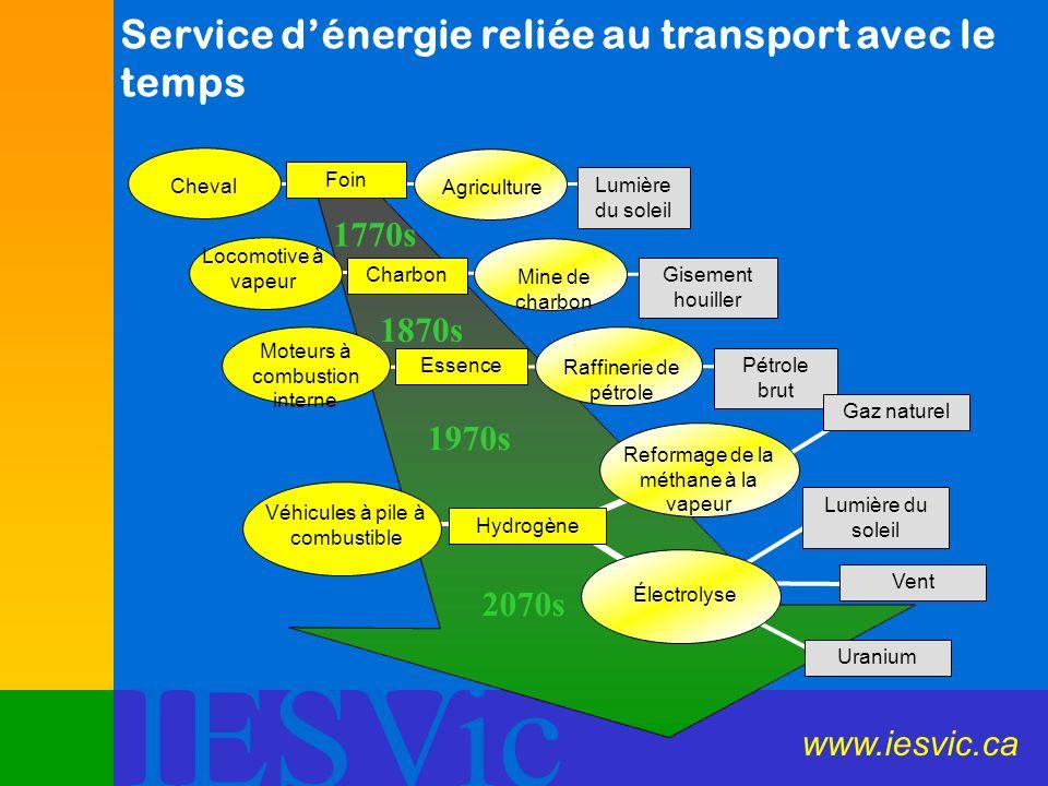 Service d'énergie reliée au transport avec le temps