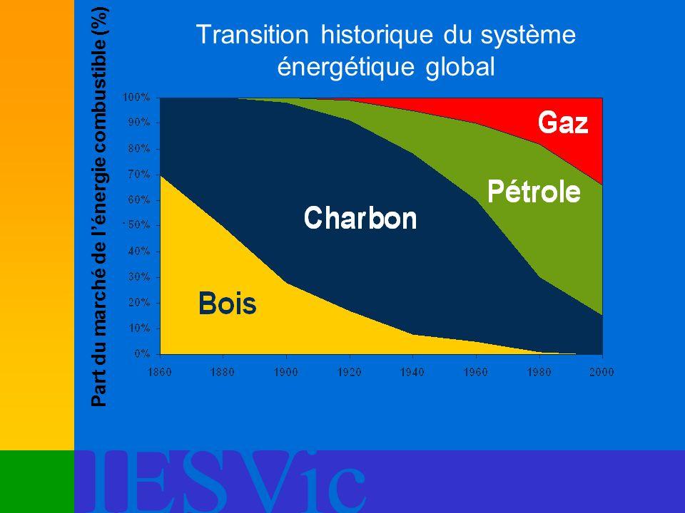 Transition historique du système énergétique global