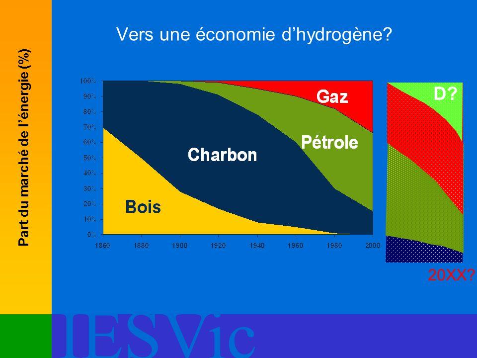 Vers une économie d'hydrogène