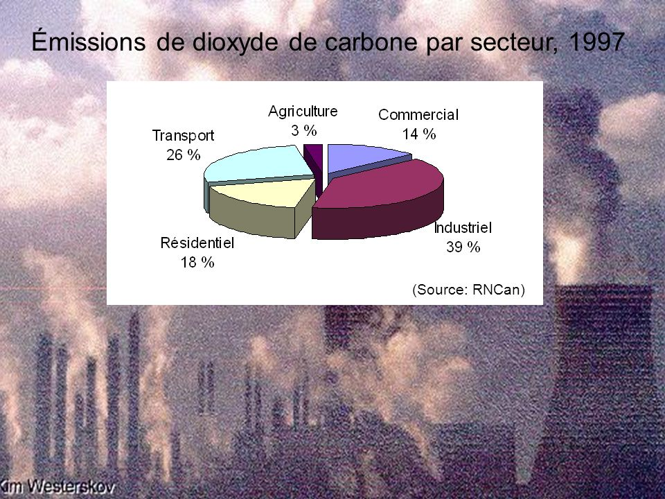 Émissions de dioxyde de carbone par secteur, 1997