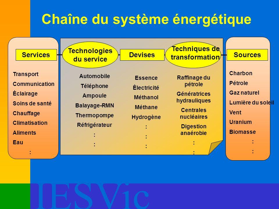 Chaîne du système énergétique