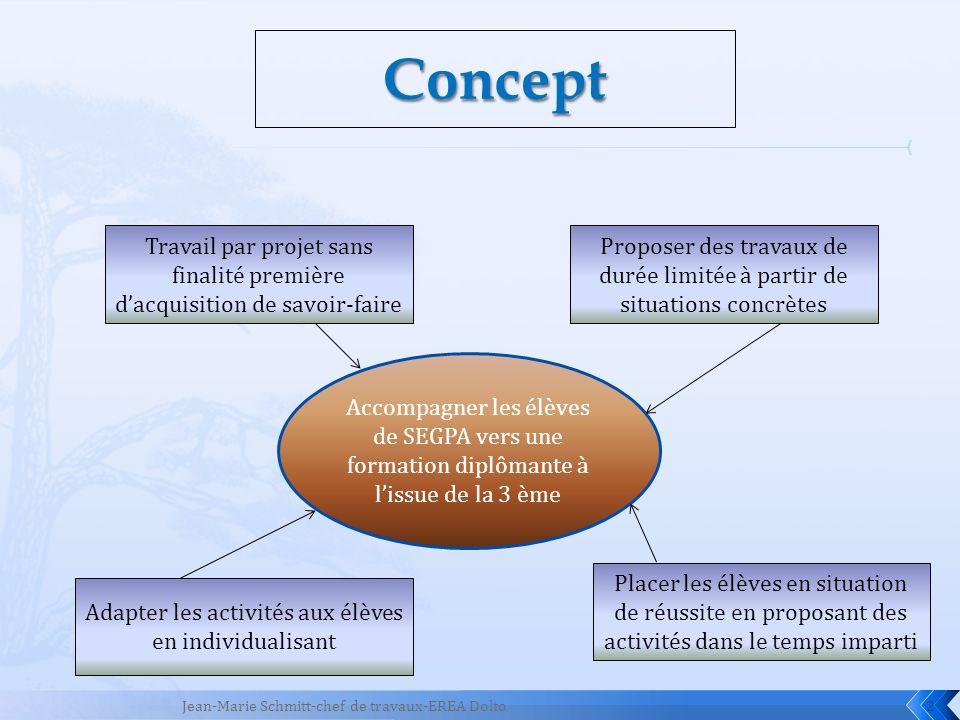 Concept Travail par projet sans finalité première d'acquisition de savoir-faire.