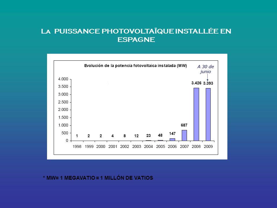 La PUISSANCE PHOTOVOLTAÏQUE INSTALLÉE EN ESPAGNE
