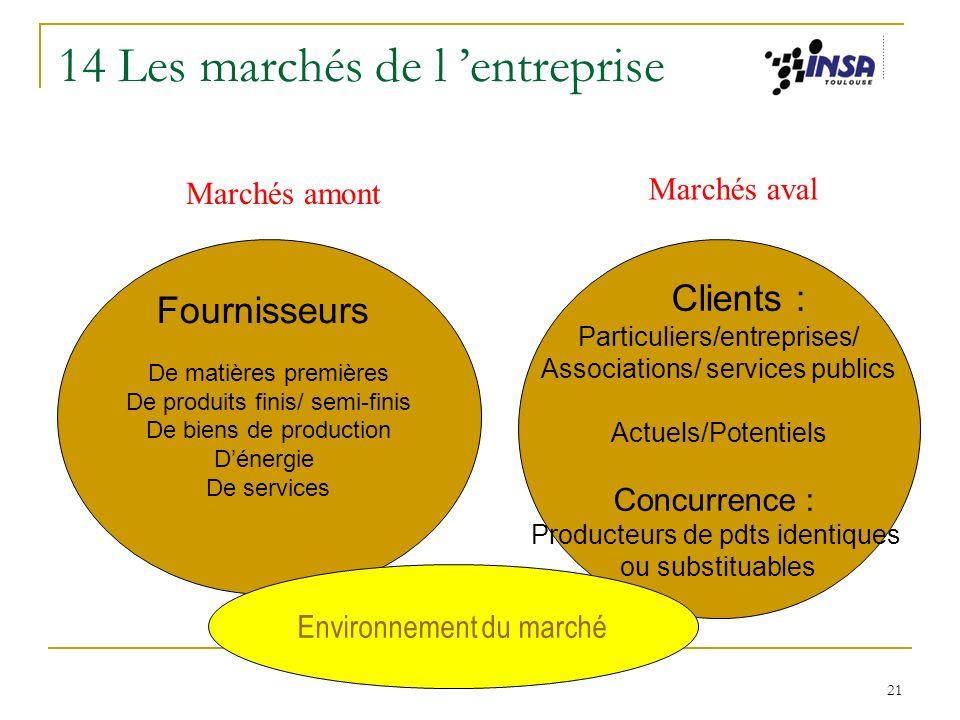 14 Les marchés de l 'entreprise
