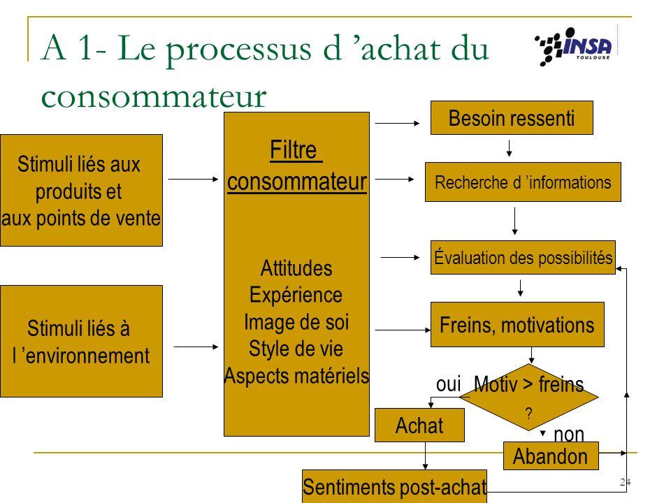 A 1- Le processus d 'achat du consommateur