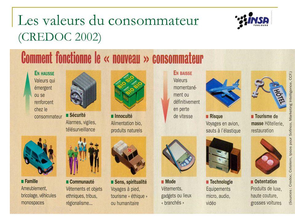 Les valeurs du consommateur (CREDOC 2002)