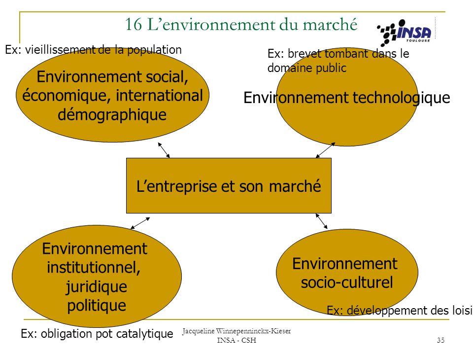 16 L'environnement du marché