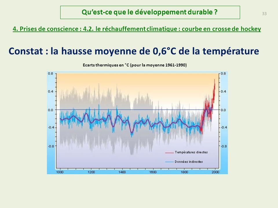Constat : la hausse moyenne de 0,6°C de la température
