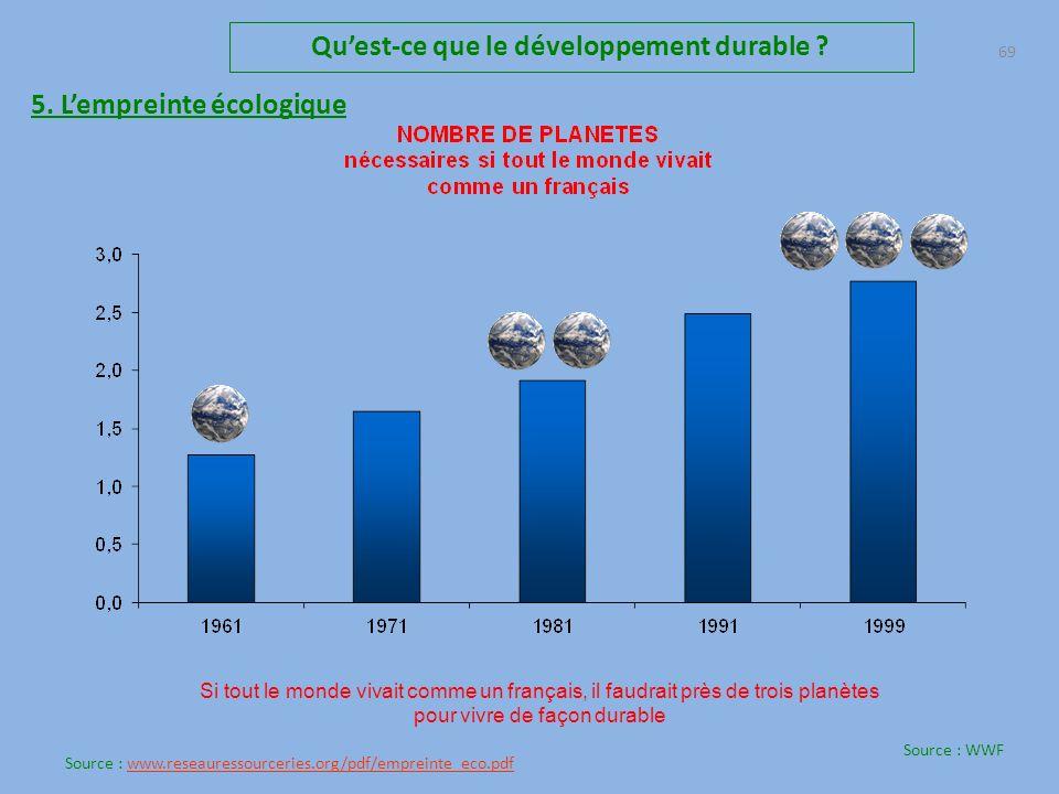 Qu'est-ce que le développement durable