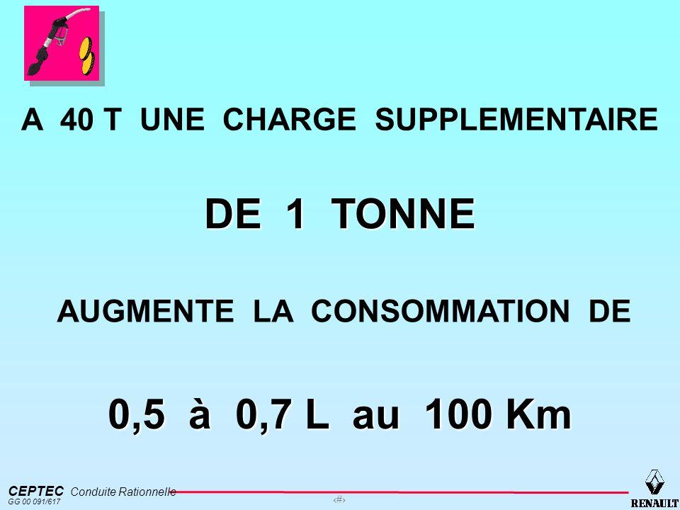 A 40 T UNE CHARGE SUPPLEMENTAIRE AUGMENTE LA CONSOMMATION DE
