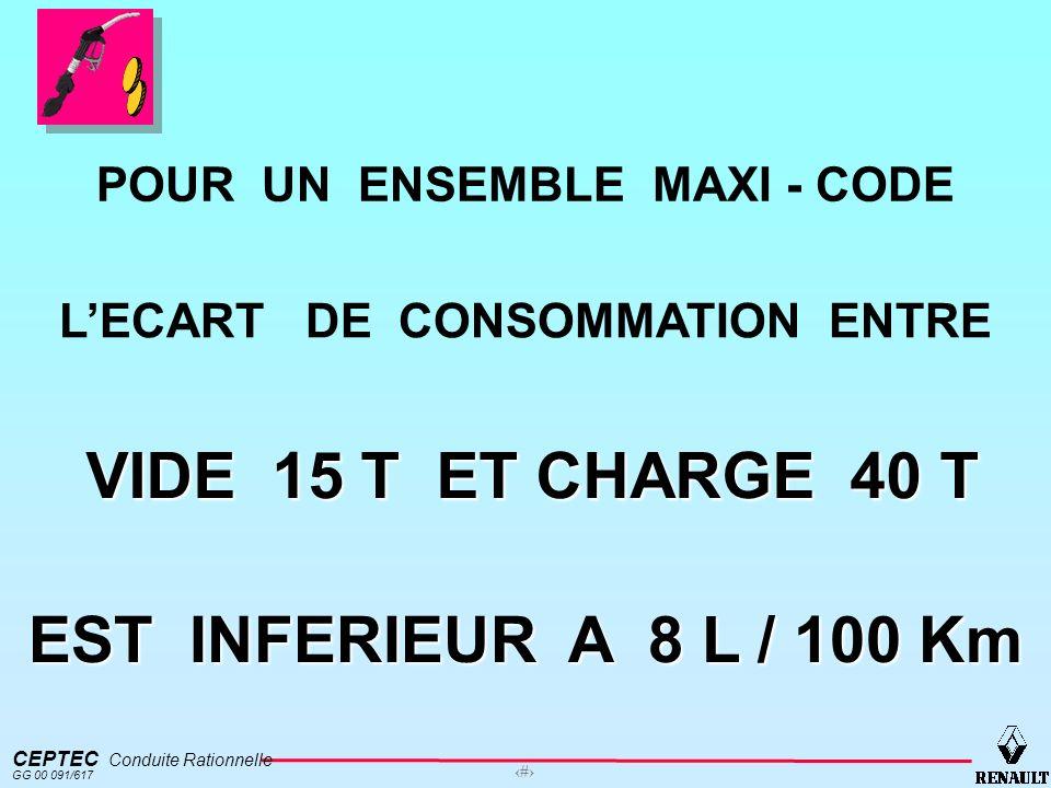 POUR UN ENSEMBLE MAXI - CODE L'ECART DE CONSOMMATION ENTRE