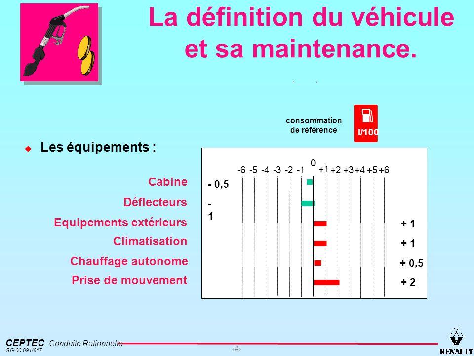 La définition du véhicule et sa maintenance.