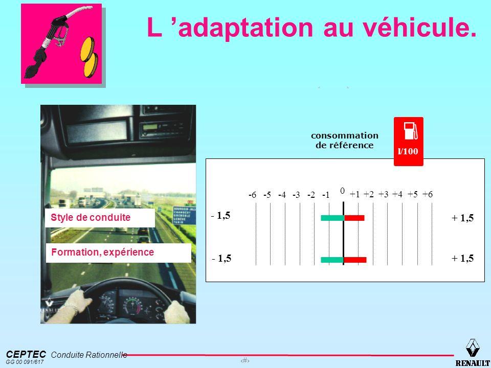 L 'adaptation au véhicule.