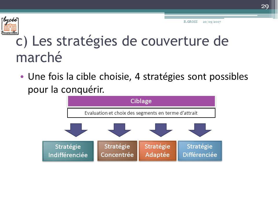 c) Les stratégies de couverture de marché