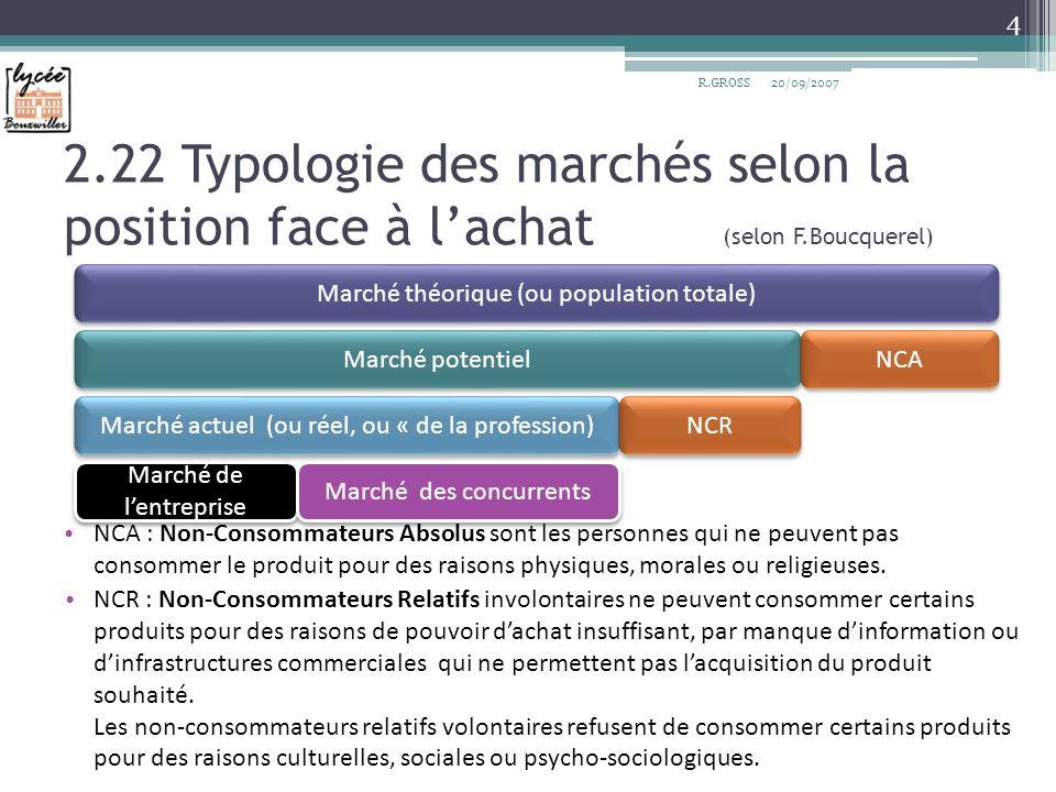 R.GROSS 20/09/2007. 2.22 Typologie des marchés selon la position face à l'achat (selon F.Boucquerel)