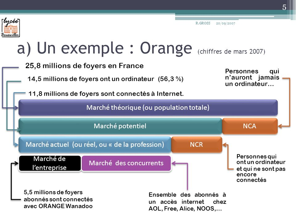 a) Un exemple : Orange (chiffres de mars 2007)