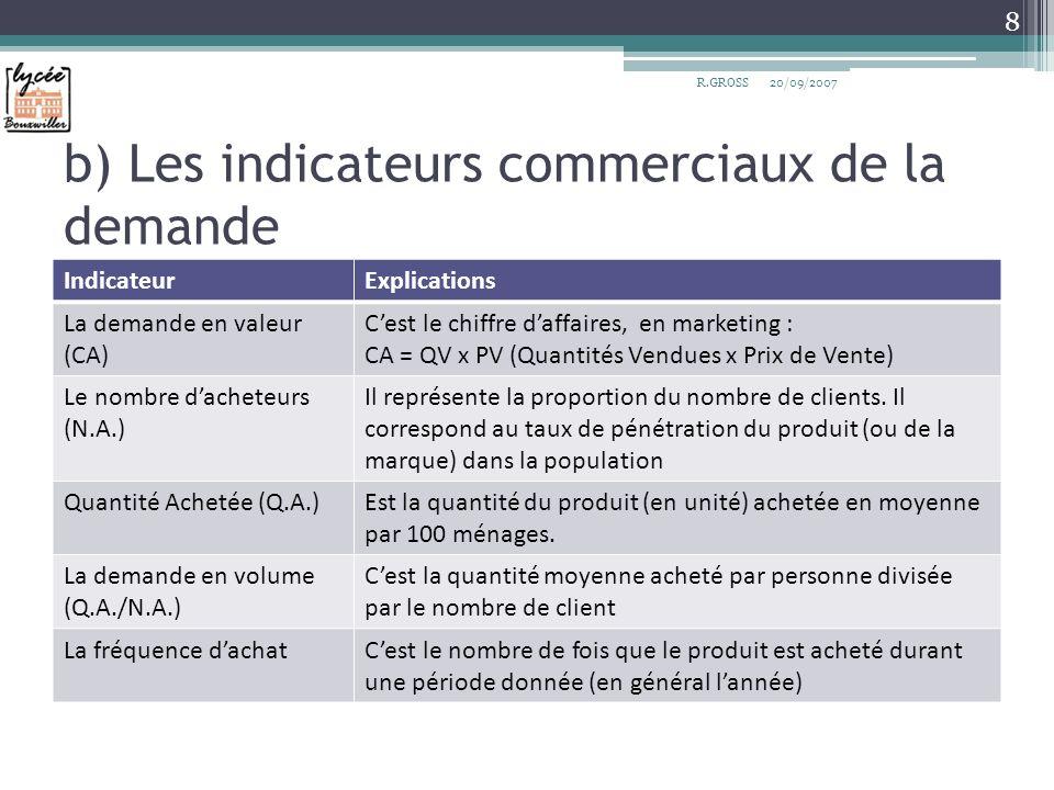 b) Les indicateurs commerciaux de la demande