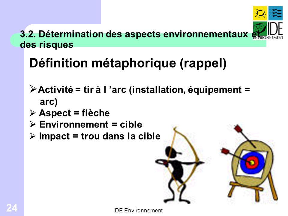 Définition métaphorique (rappel)