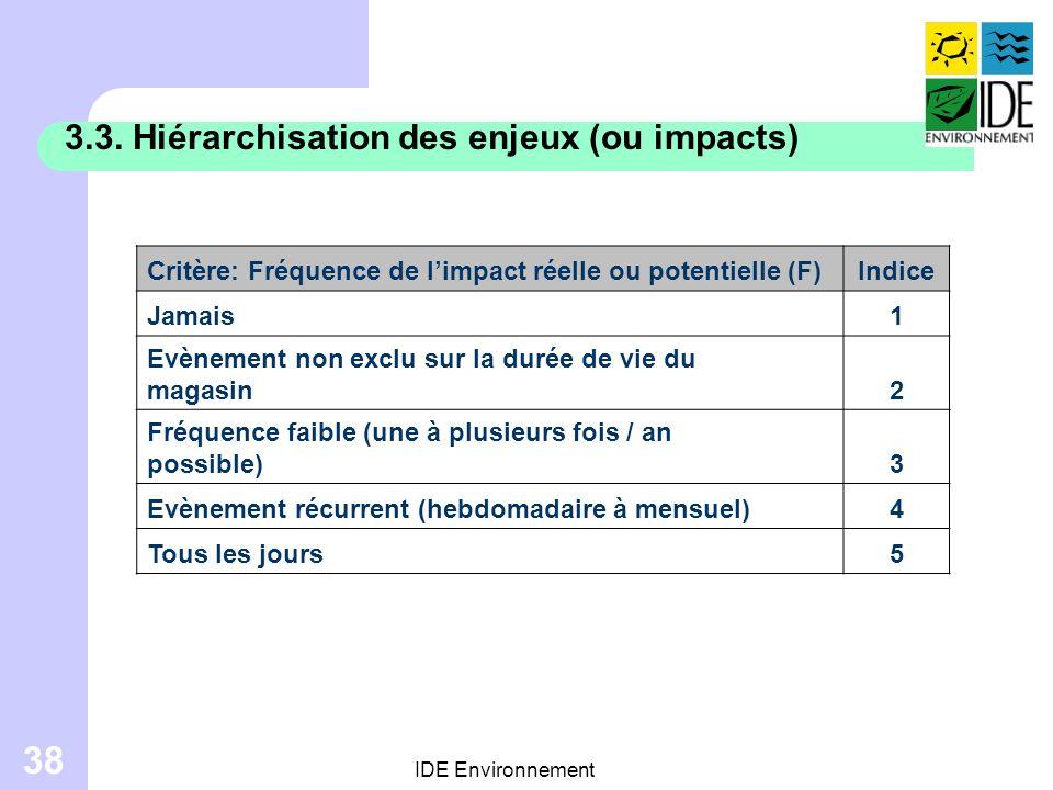 3.3. Hiérarchisation des enjeux (ou impacts)